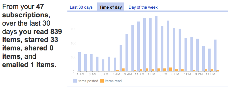 As you can see, I'm grazing the Reader almost all of my waking hours